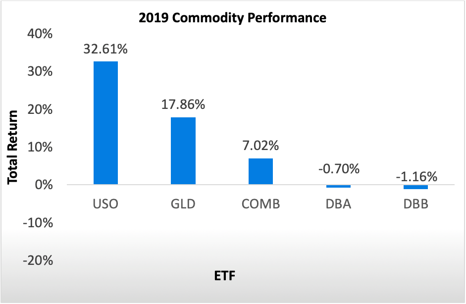 2019 Commodity Performance