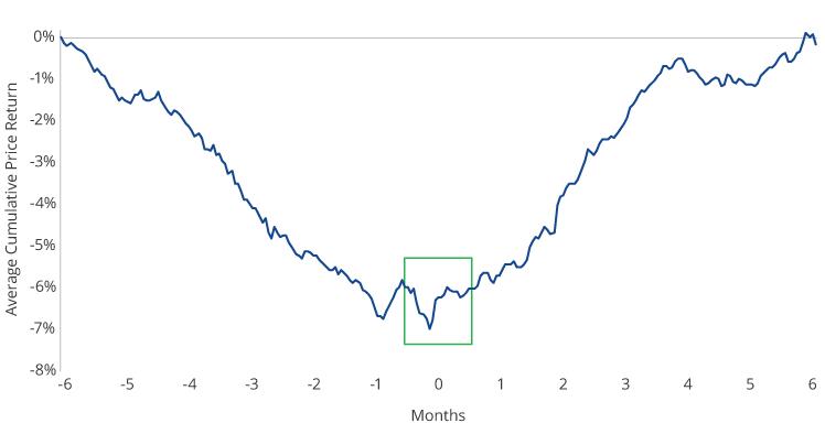 Average Fallen Angel Bond Cumulative Return: 6 Months Before to 6 Months After Entering the Index