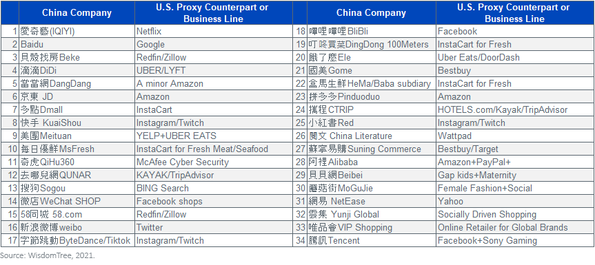 34 Chinese Companies and U.S. proxys business lines