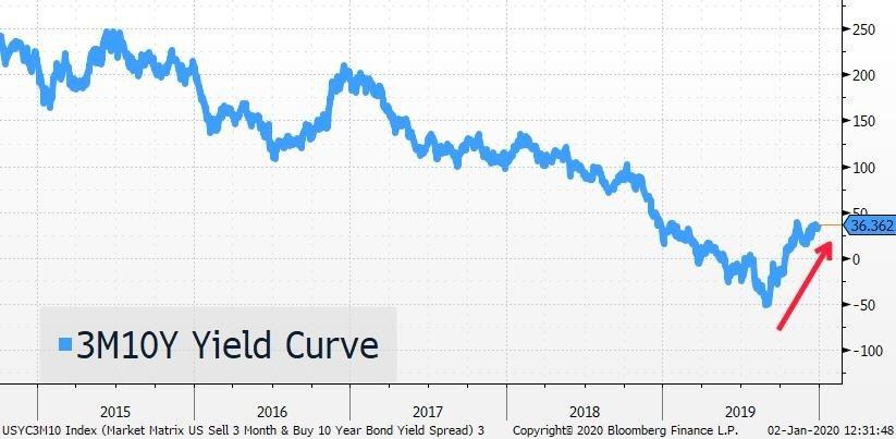 3m10Y Yield Curve