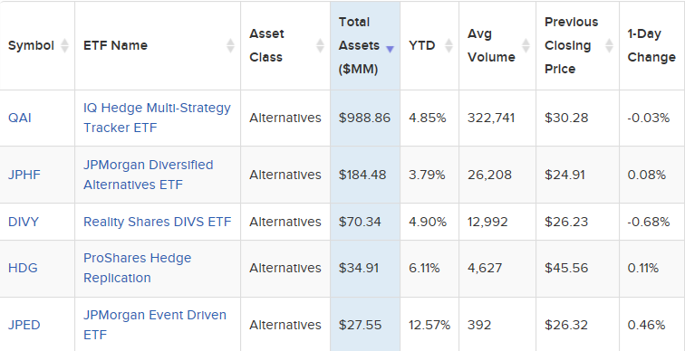 5 Hedge Fund Replication Strategy ETFs to Consider 1