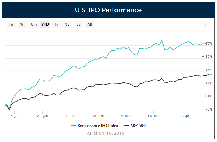 5 IPOs Debuting This Week, An ETF to Catch the IPO Action 1