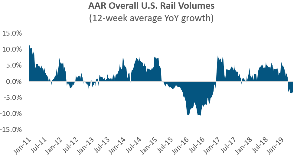 AAR Overall US Rail Volumes