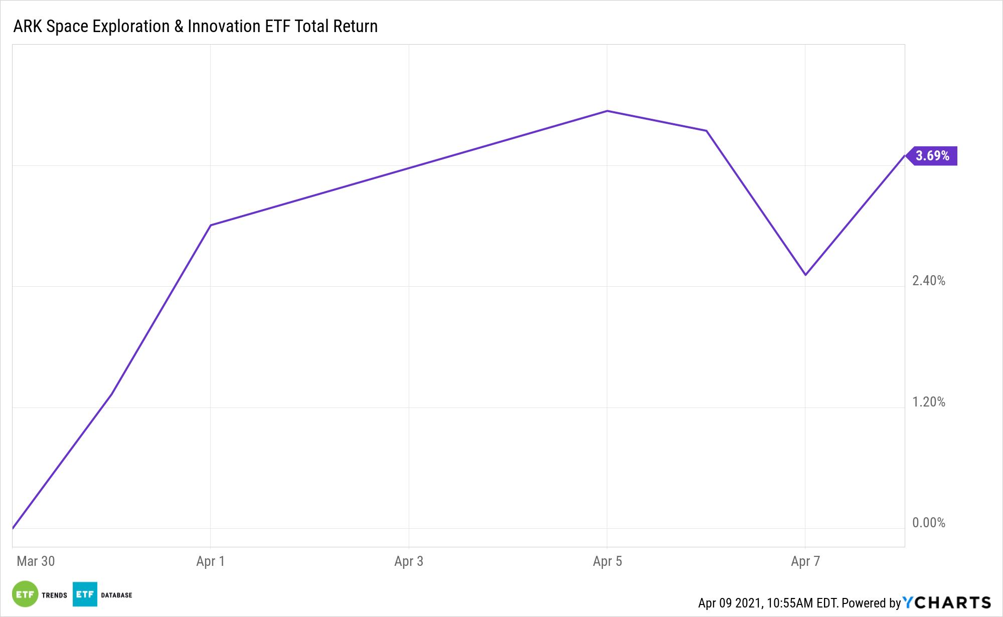 ARKX ETF Total Return
