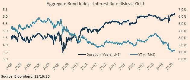 Aggregate Bond Index