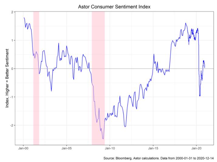 Astor Consumer Sentiment Index