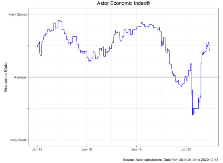 Astor Economic Index