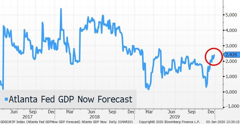 Atlanta Fed GDP Now Forecast