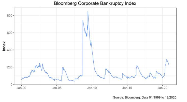 Bloomberg Corporate Bankruptcy Index
