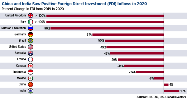 China and India saw positive foreign direct investment FDI inflows in 2020