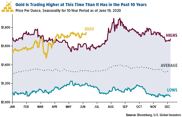gold is trading higher in june 2020 than it has in june for the past 10 years