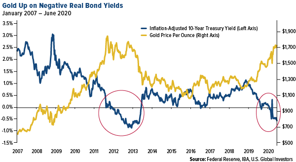 gold is up on negative real bond yields june 2020