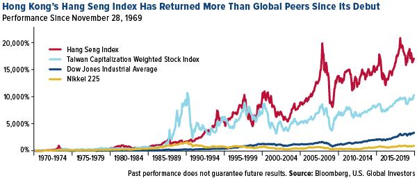 Hong Kong's Hang Seng Index Has Returned More Than Global Peers Since Its Debut
