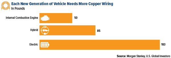 each new generation of vehicle needs more copper wiring