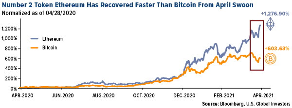 number 2 token ethereum has recovered faster than bitcoin from april swoon