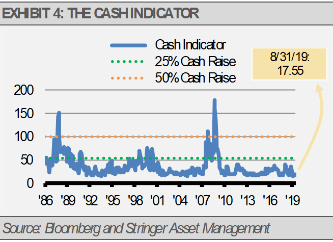 Cash Indicator Aug 31