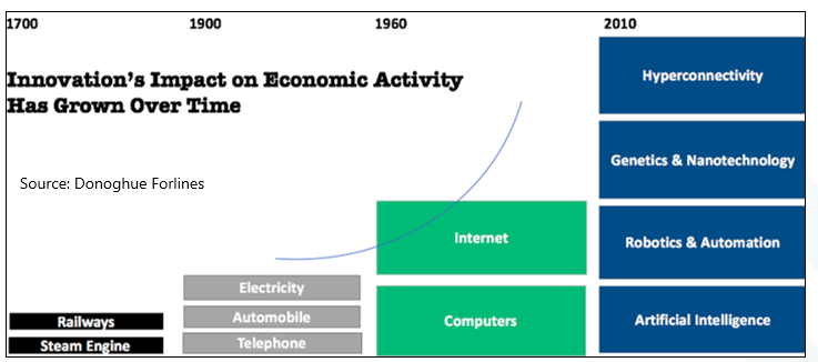 Chart 1 Innovations Impact