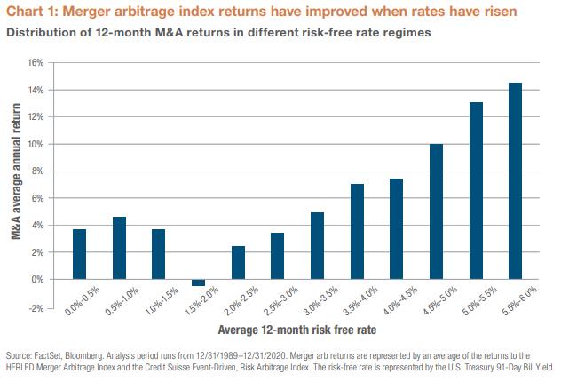 Chart 1 Merger Arbitrage