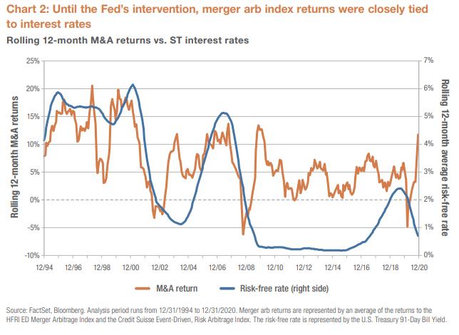 Chart 2 Merger Arbitrage
