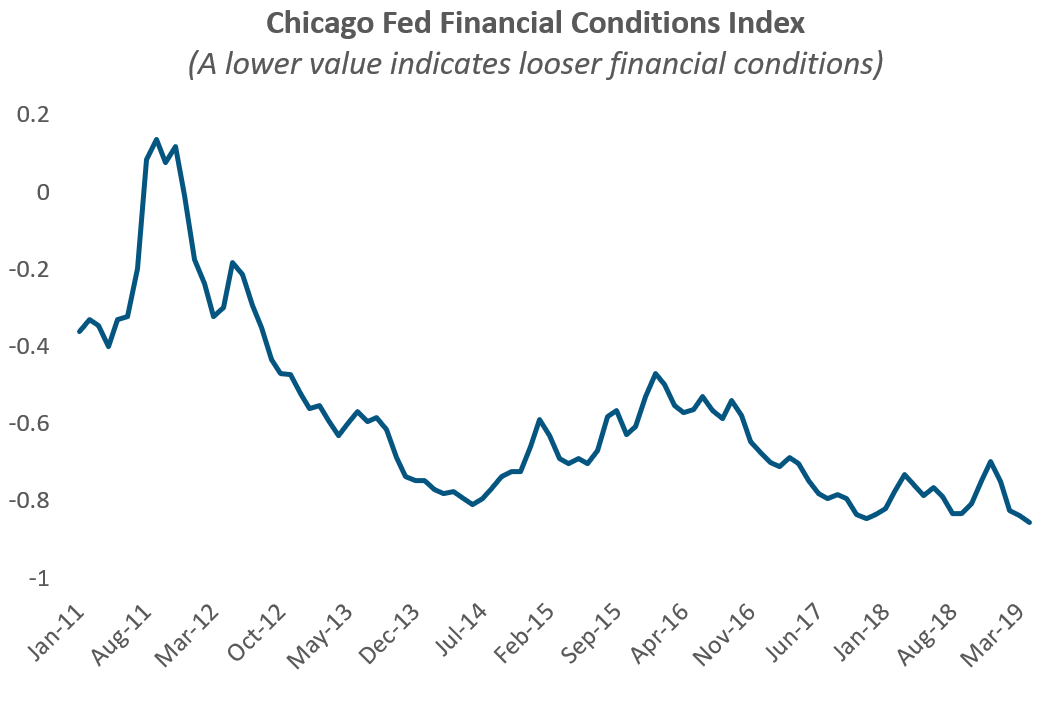Chicago Fed Financial Conditions Index