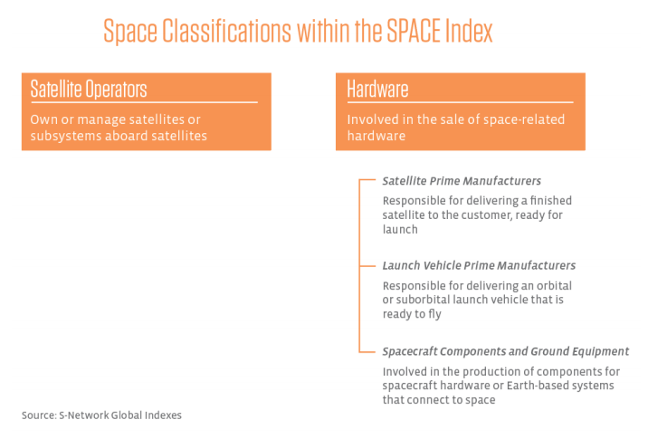 Classifications within SPACE