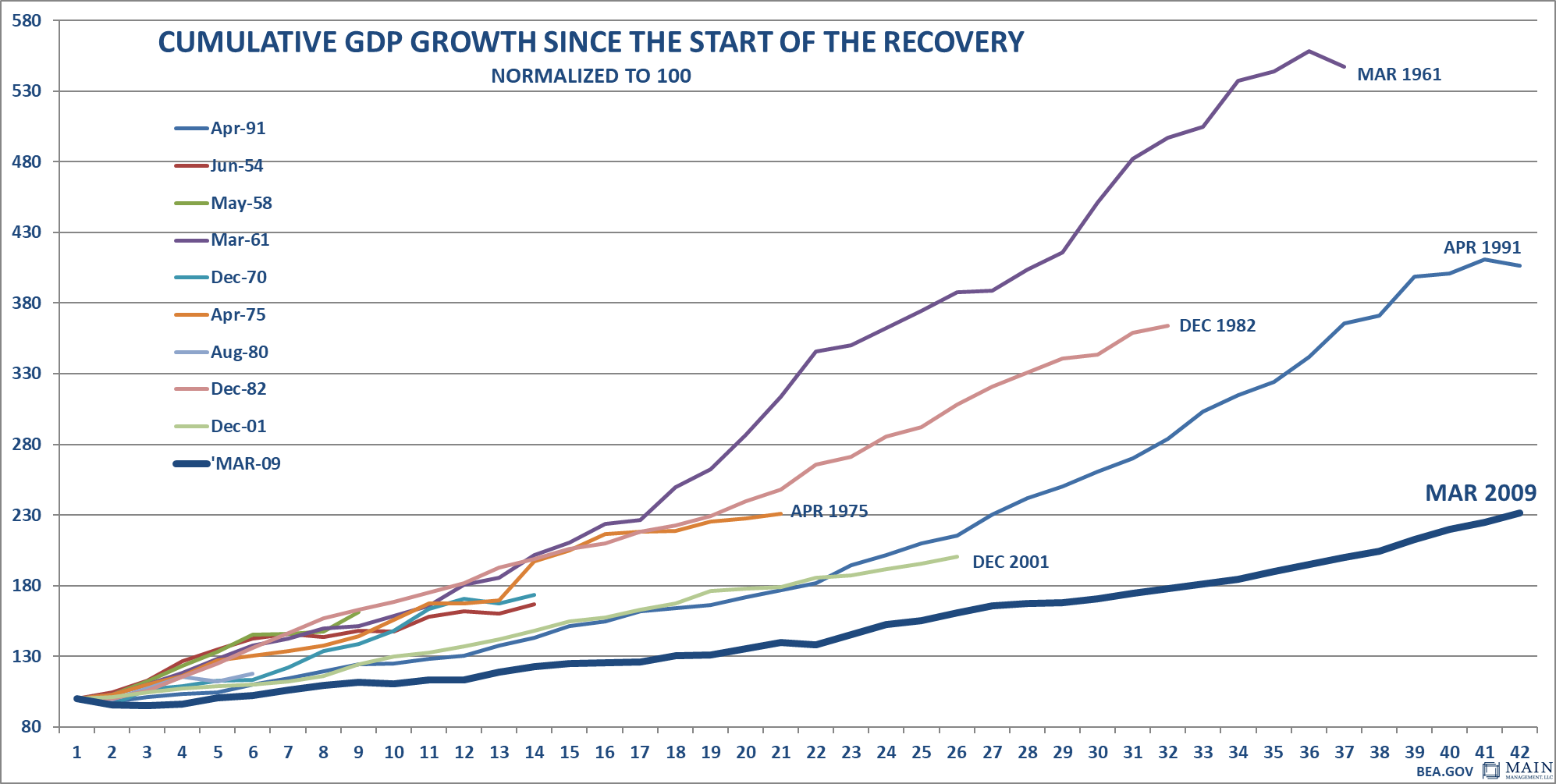 Cumulative GDP Growth Since Start of Recovery