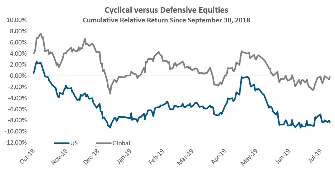 Cyclical Versus Defensive Equities