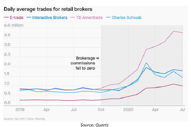 Daily Average Trades For Retail Brokers