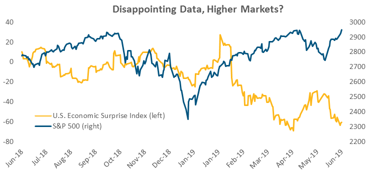 Disappointing Data, Higher Markets