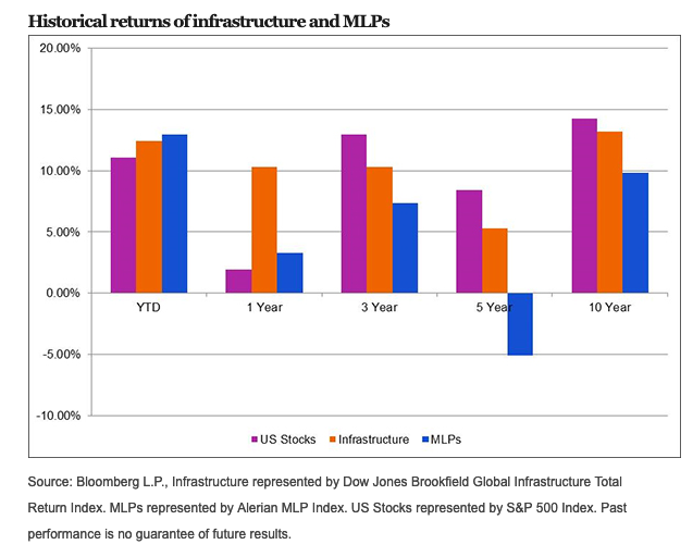 Don't Forget About MLP ETFs for Energy Sector Exposure 1