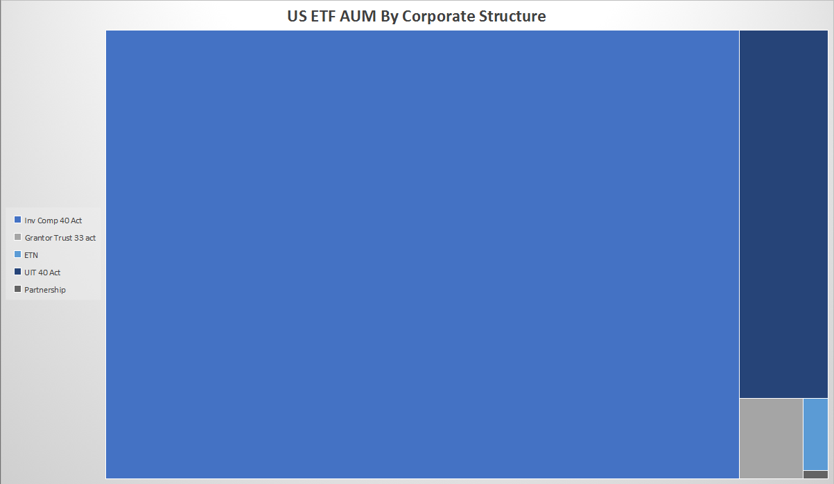 ETF AUM by Corporate Structure
