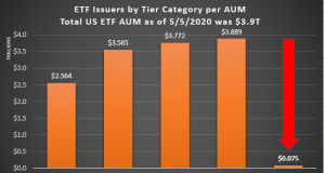 ETF Issuer Tier Category 05052020