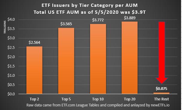 ETF Issuer Tier Category 05052020