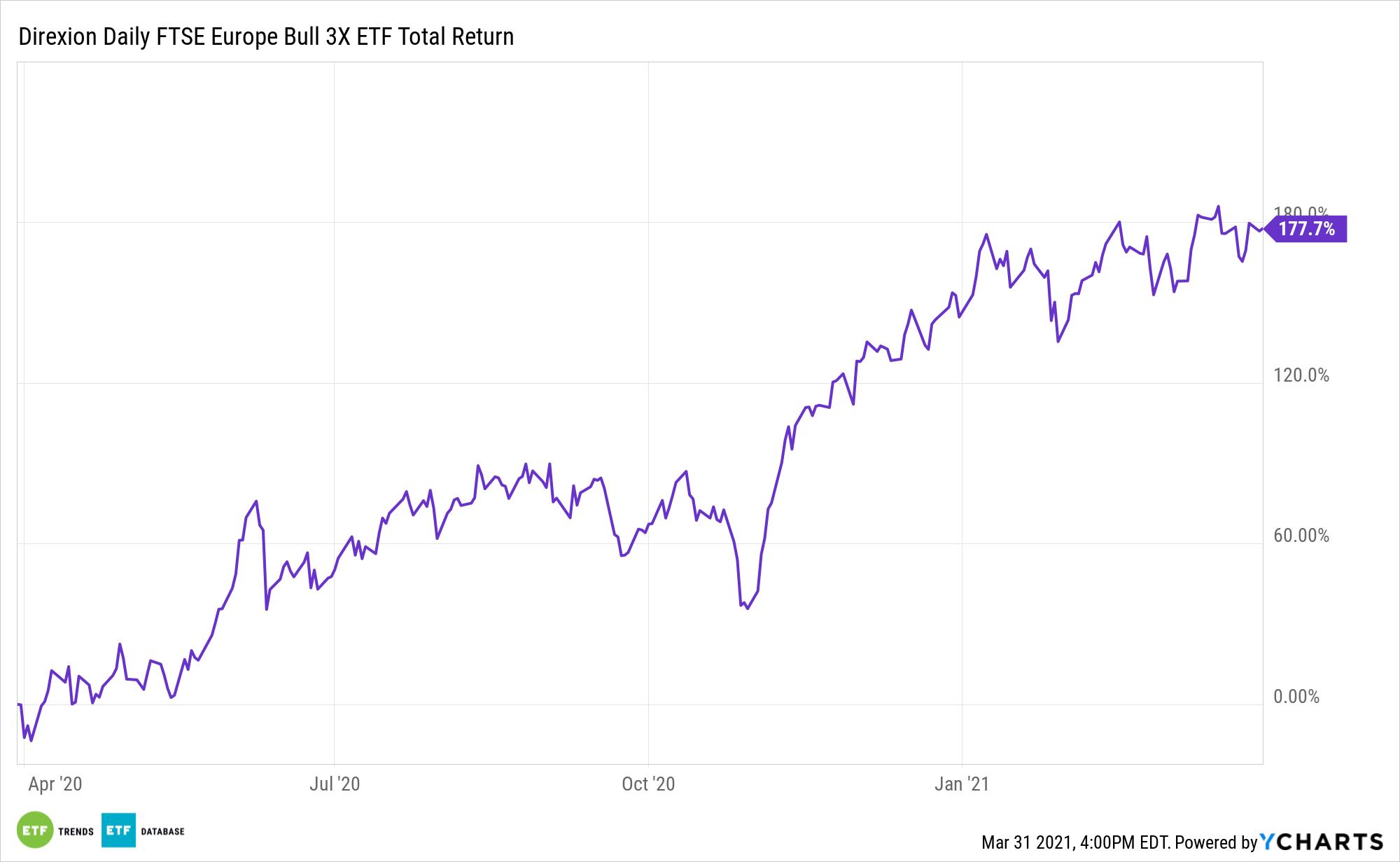 EURL 1 Year Total Return