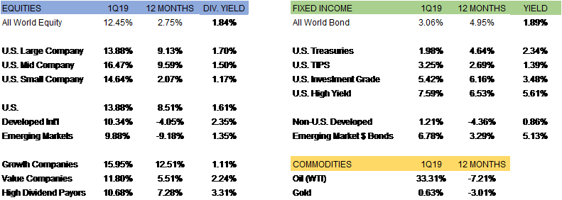Equities Fixed Income Commodities