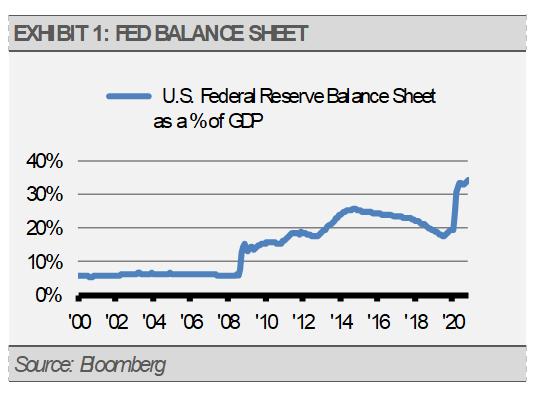 Exhibit 1 Fed Balance Sheet