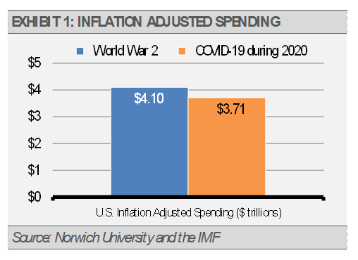 Exhibit 1 Inflation Adjusted Spending