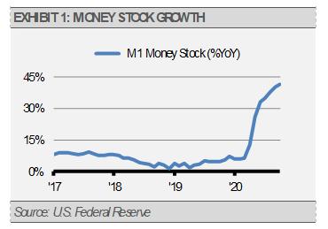 Exhibit 1 Money Stock Growth