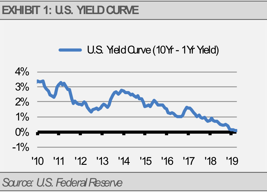 Exhibit 1 US Yield Curve