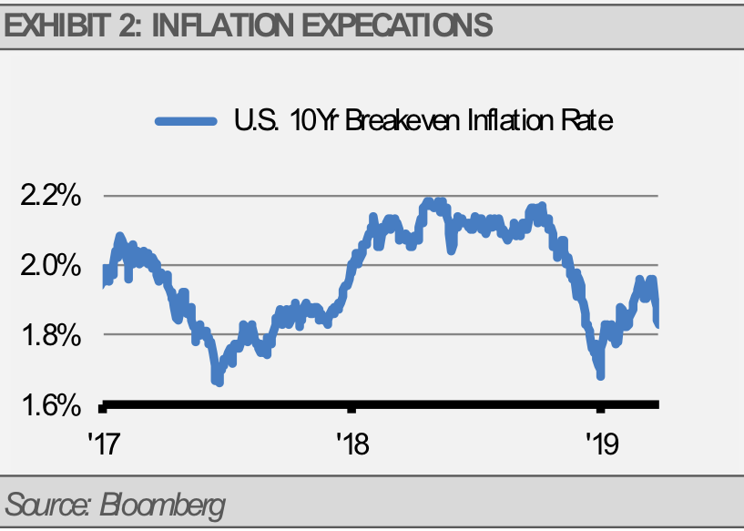 Exhibit 2 Inflation Expectations
