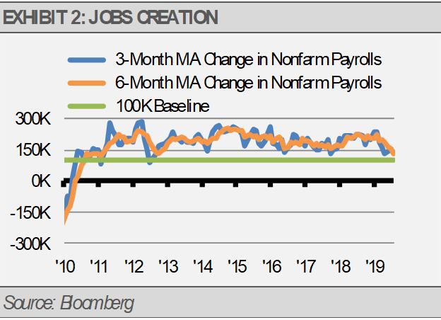 Exhibit 2 Jobs Creation