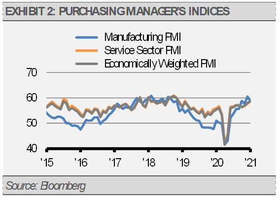 Exhibit 2 Purchasing Manager's Indices