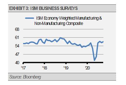 Exhibit 3 ISM Business Surveys