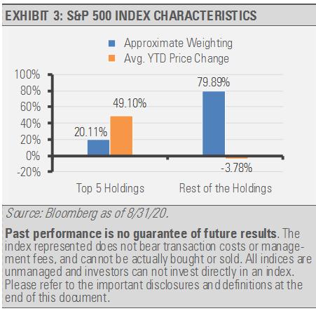 Exhibit 3 SP500 Index Changes