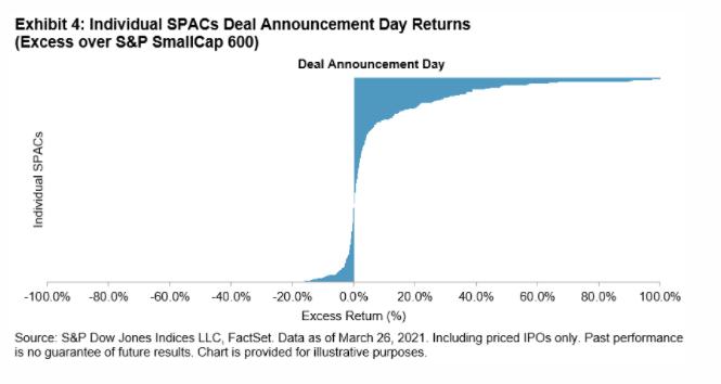 Exhibit 4 Individual SPACs Deals