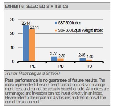 Exhibit 6 Selected Statistics