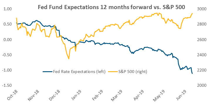 Fed Fund Expectations