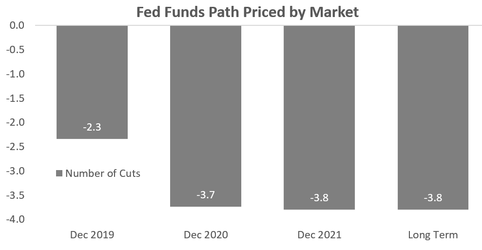 Fed Funds Path Priced by Market