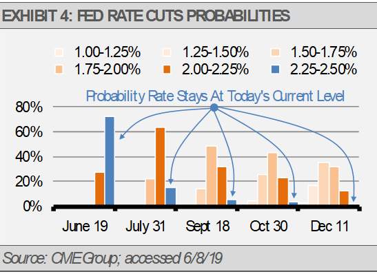 Fed Rate Cut Probabilities