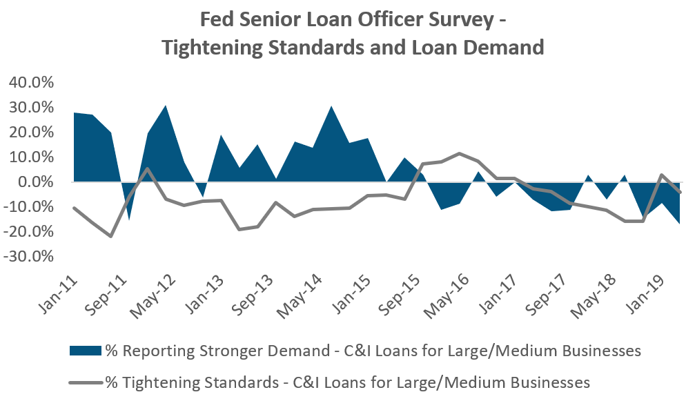 Fed Senior Officer Survey